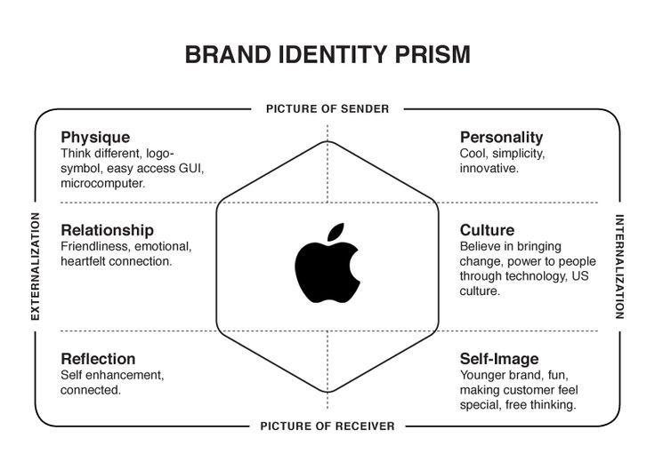 Brand Identity Apple